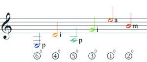 2-melodija-gitarai