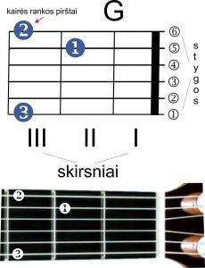 g-akordas-gitarai