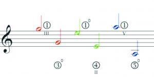 gitaros-derinimas-oktavomis